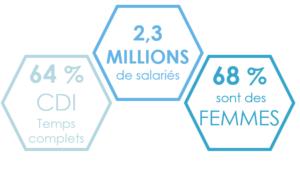 Chiffres de l'économie sociale et solidaire en France en 2017